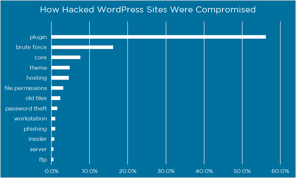 hacked-websites-graph