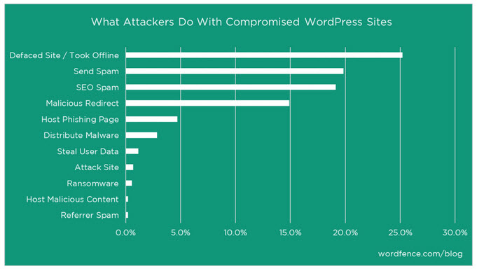 Image from https://www.wordfence.com/blog/2016/04/hackers-compromised-wordpress-sites/